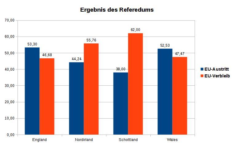Ergebnis des Referendums (Quelle: BBC)