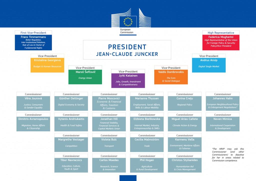 Organigramm_Juncke_Kommission